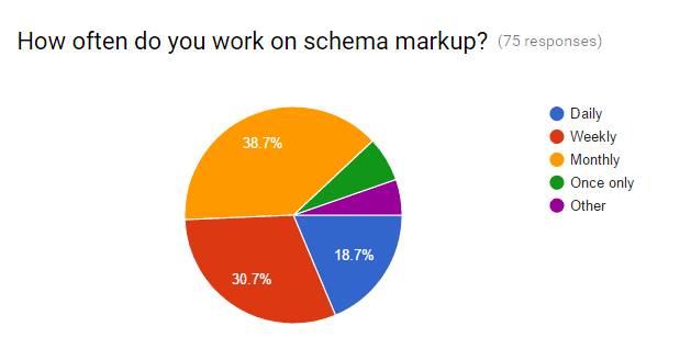 Schema Markup Frequency Pie Chart