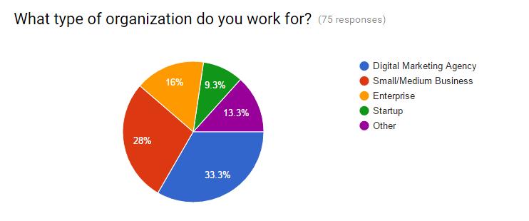 Organization Type Pie Chart