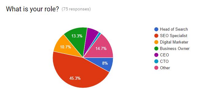 Role Pie Chart