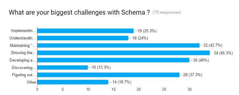 Biggest Challenges with Schema Bar Chart