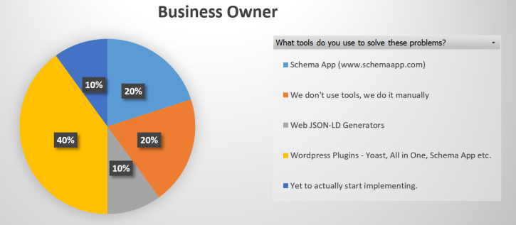 Business Owner Pie Chart
