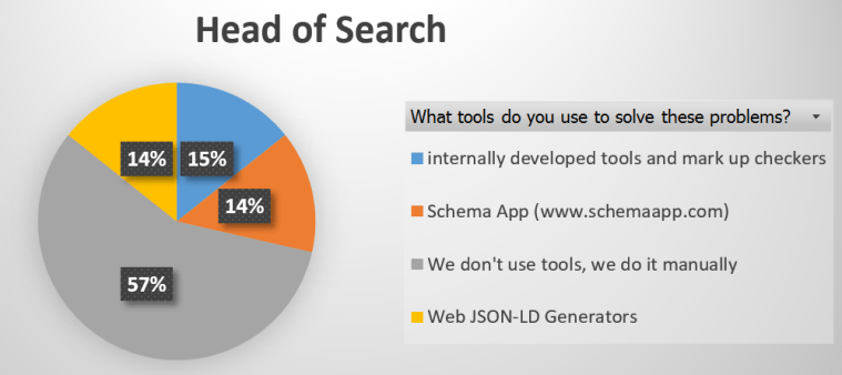 Findings for Head of Search Role