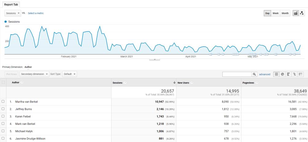 Google Analytics Website Traffic by Author