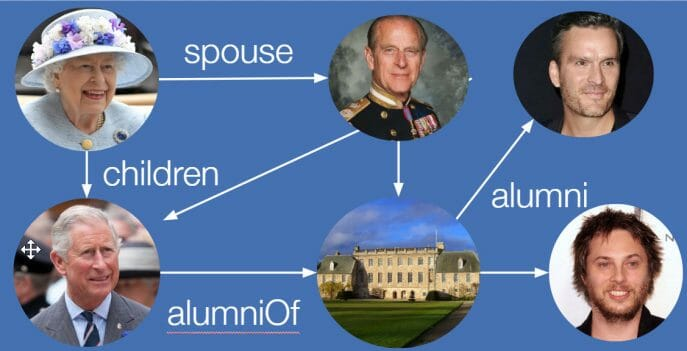 Royal Family Connections