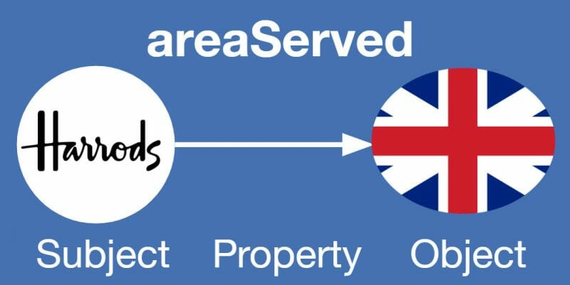Harrods areaServed
