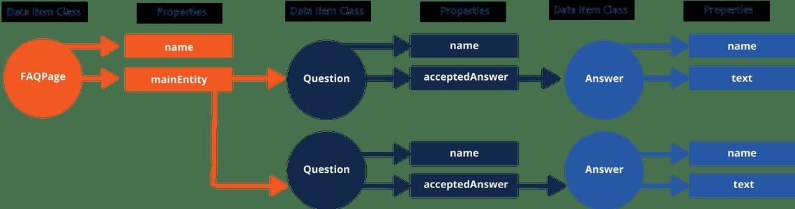 FAQPage Schema Markup Visualization