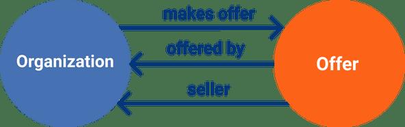 Organization & Offer