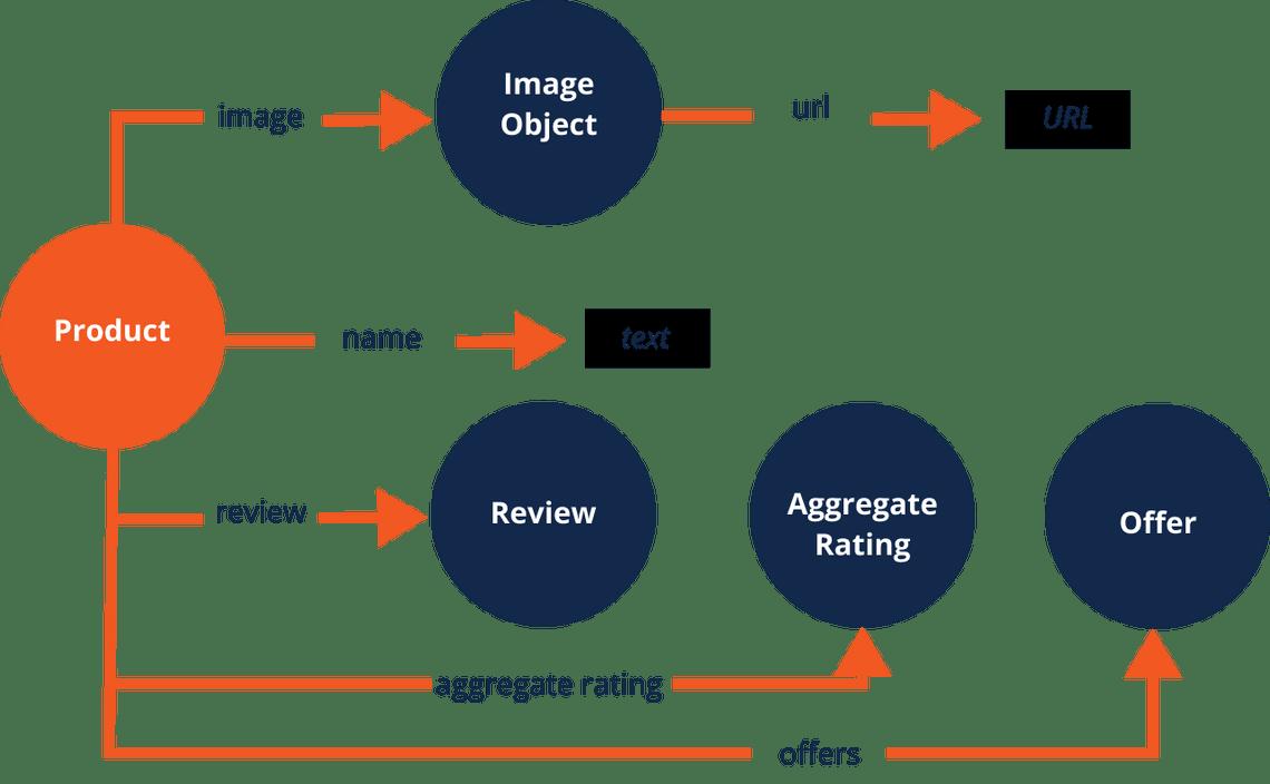 Product Schema Markup Visual