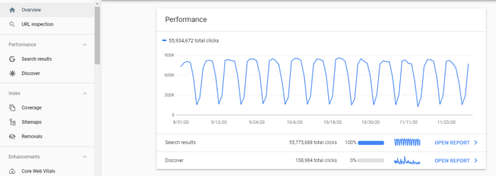 Google Search Console's main interface showing a Performance graph