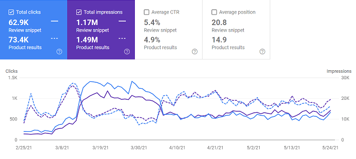 Comparing Product And Review Snippet Rich Results In Google Search Console