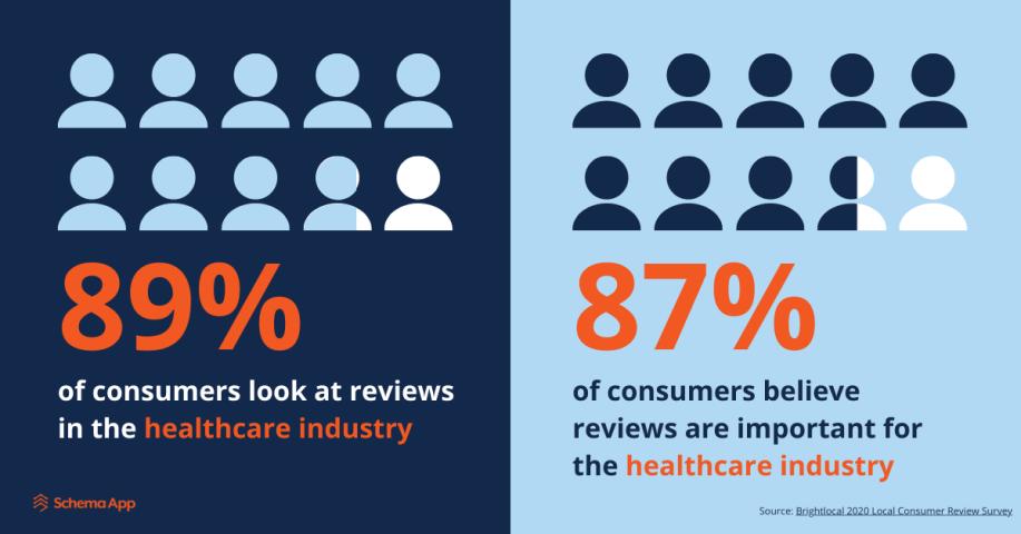 Healthcare Review Statistics